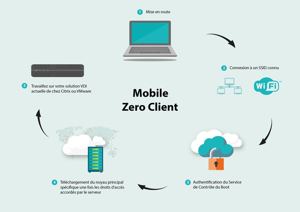 Principe de fonctionnement du Zero Client