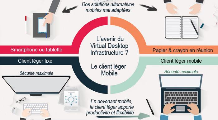 Client léger mobile - L'avenir du VDI