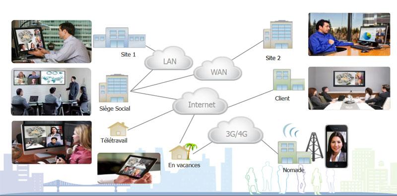 La vidéoconférence accessible de partout